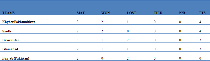 Points Table- Pakistan Cup