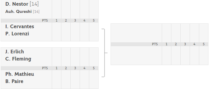 Aisam's draw at French Open